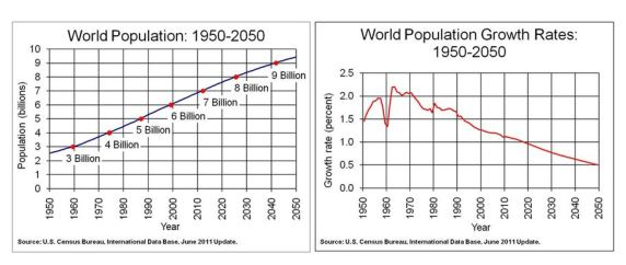 World Population and Growth Rages