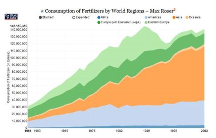 Consumption of Fertilizers by World Regions
