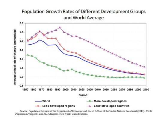 Population Growth Rates and Projections for Different Groups