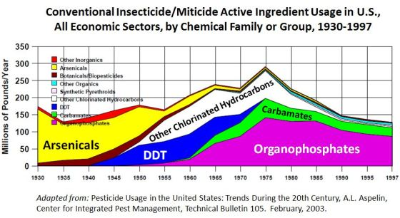 Insecticde Usage by Group 1930-1997