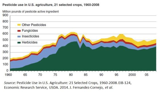 Pesticide use in 21 selected crops