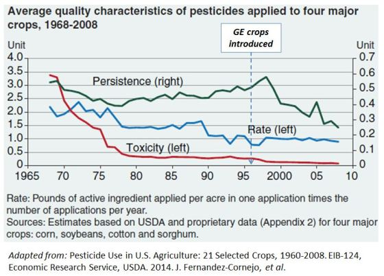 Quality characteristics of pesticides