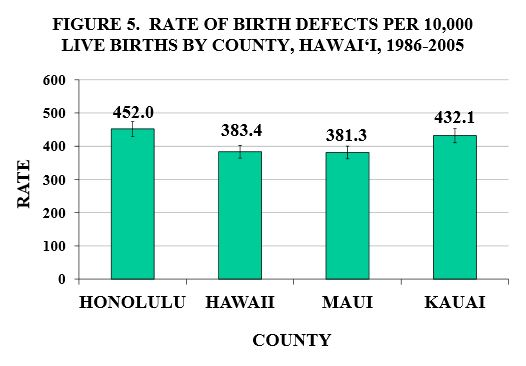 County Brith Defect Rates.JPG