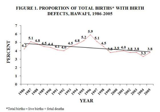 HI birth defects trend